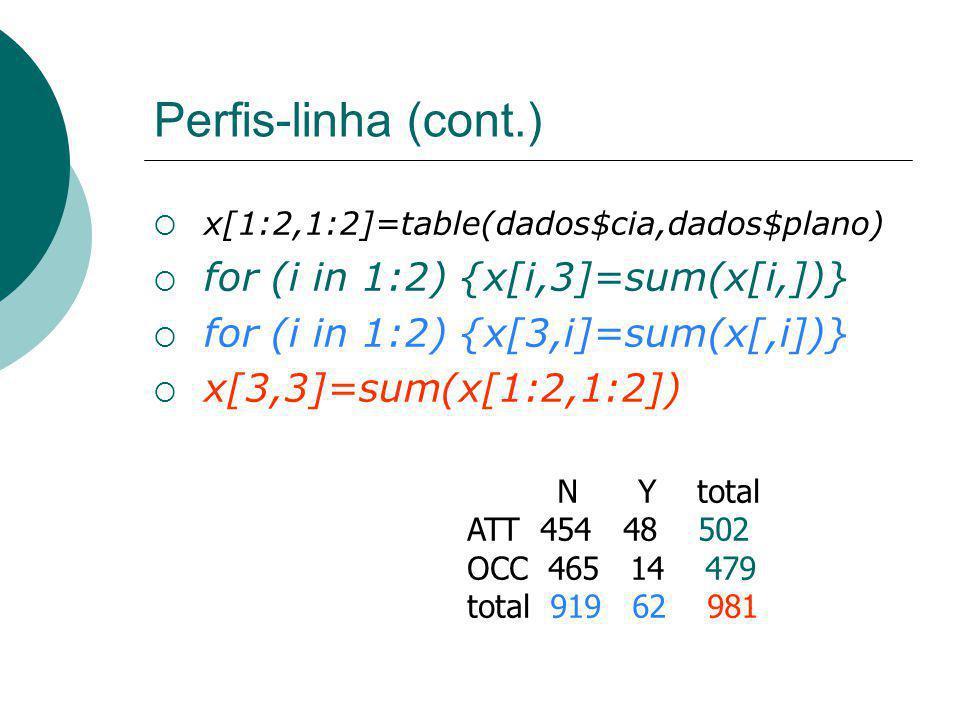 Perfis-linha (cont.) x[1:2,1:2]=table(dados$cia,dados$plano)